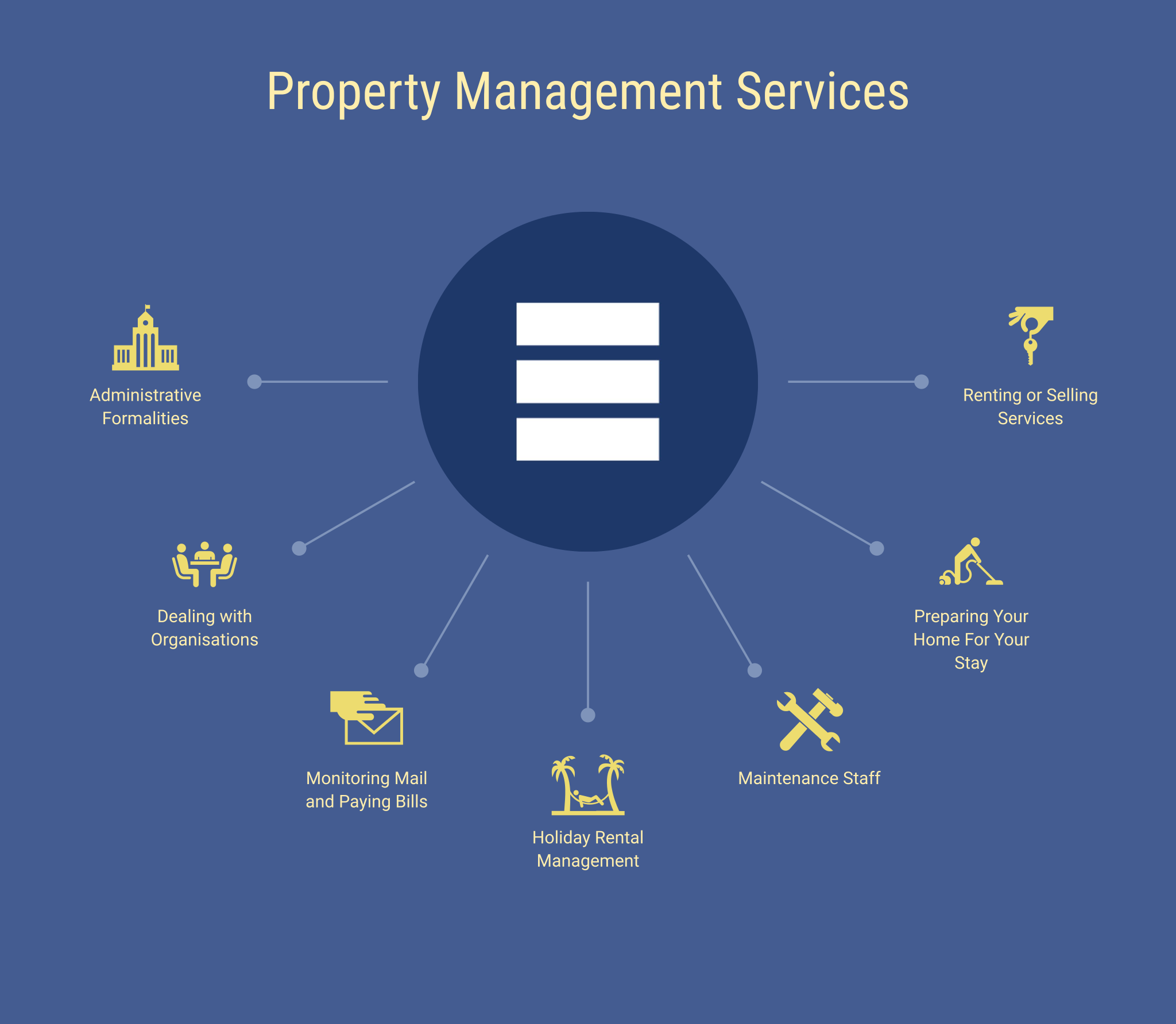 An infographic showing the kind of services Beauchamp Estates provides.
